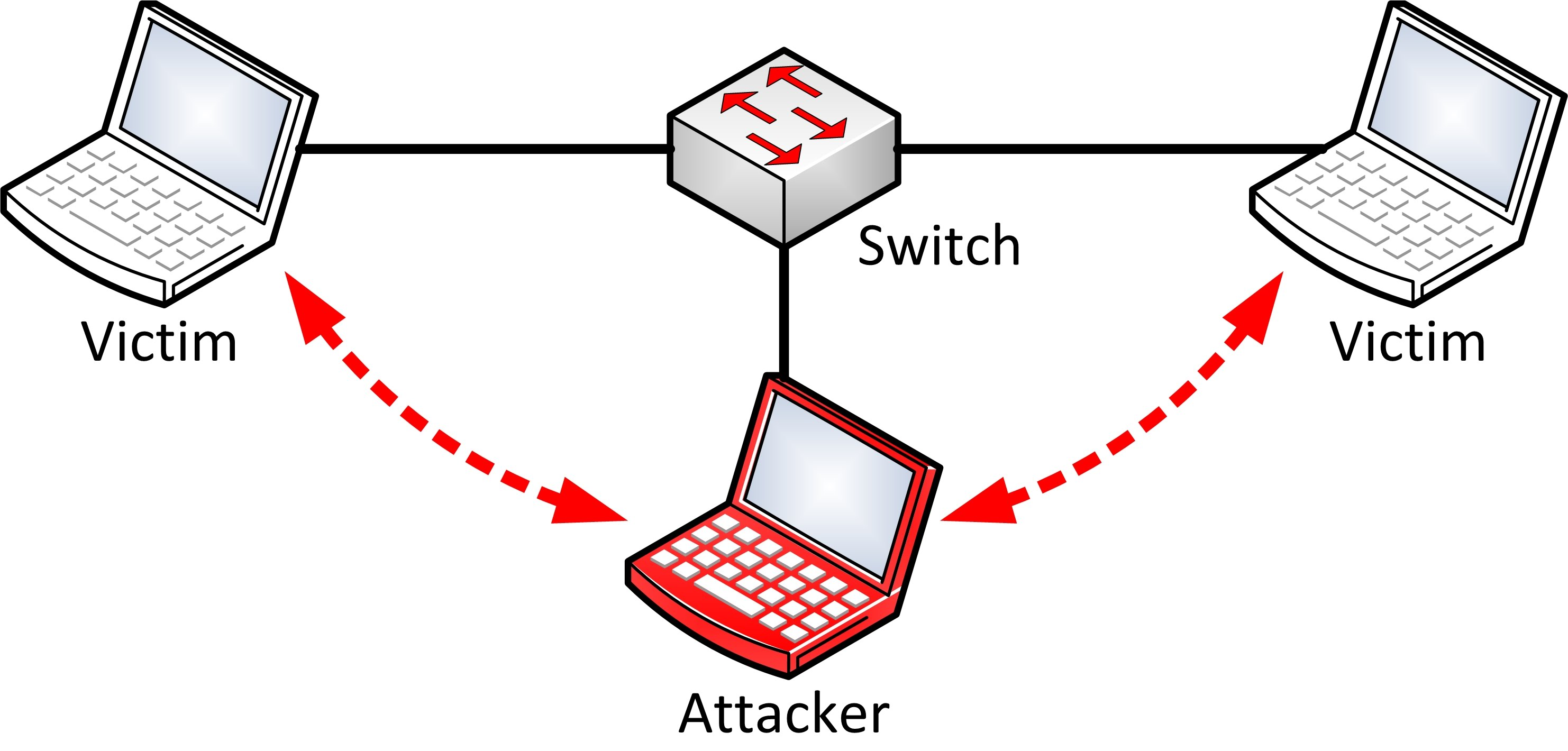 man in the middle attacks mitm