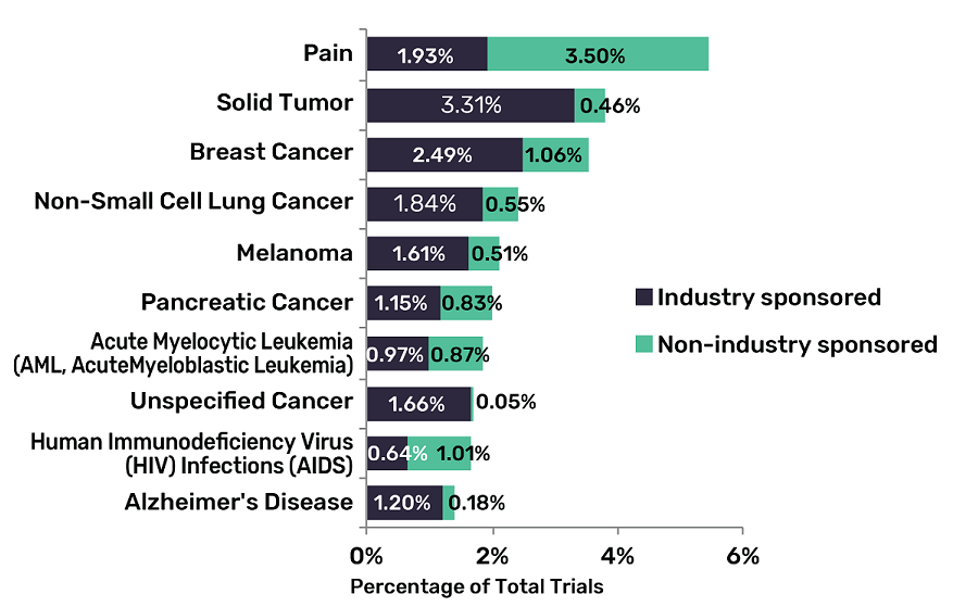 cancer trials indications 2020